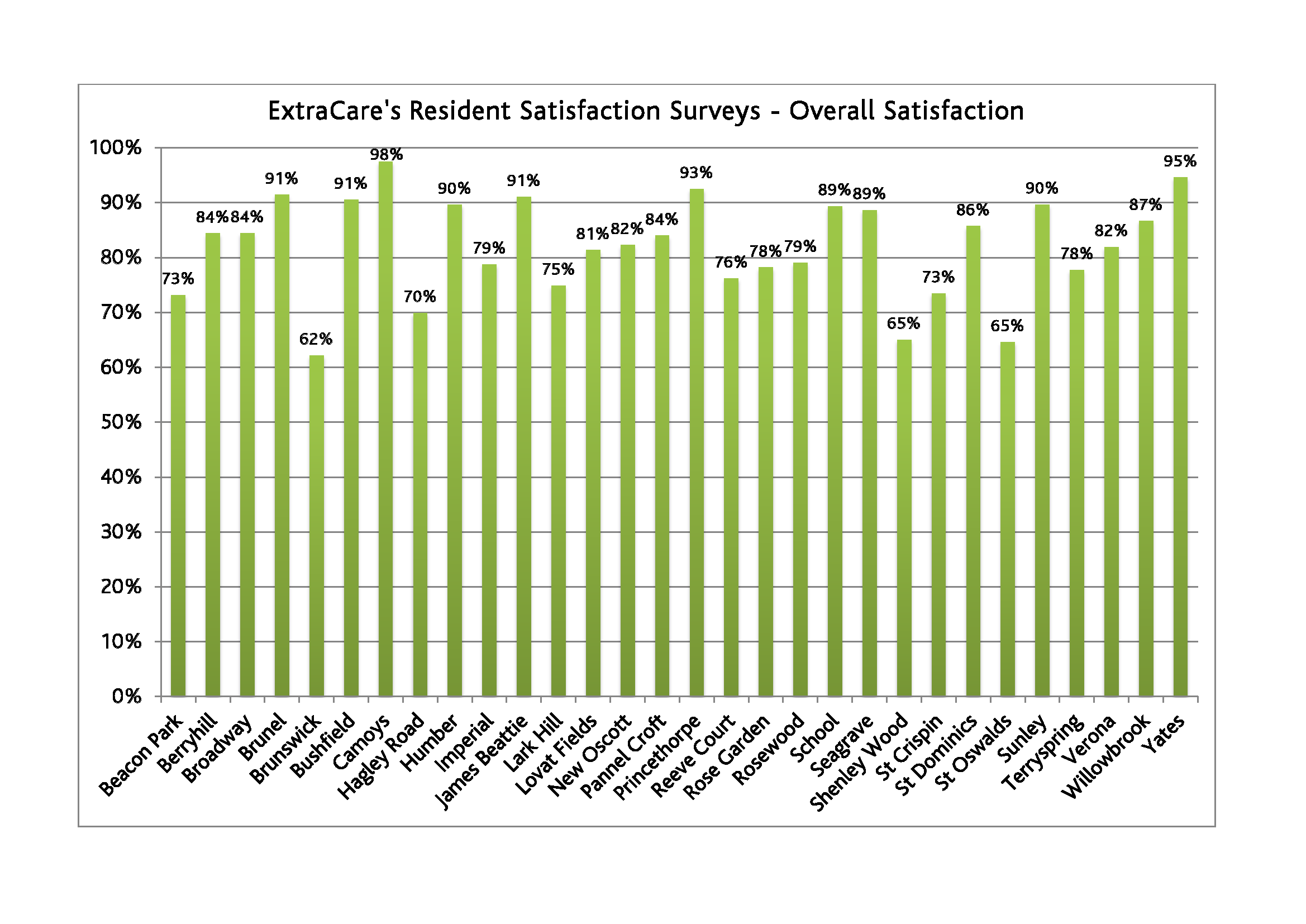 Overall Satisfaction Graph - All Locations - Resident Satisfaction Surveys 2011-15